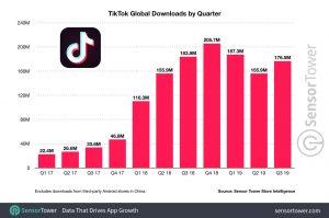 Aantal downloads van de Tiktok app