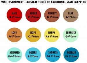 Musicale tonen experiment